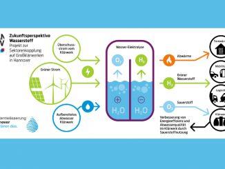 Innovatives Projekt zur Energiewende